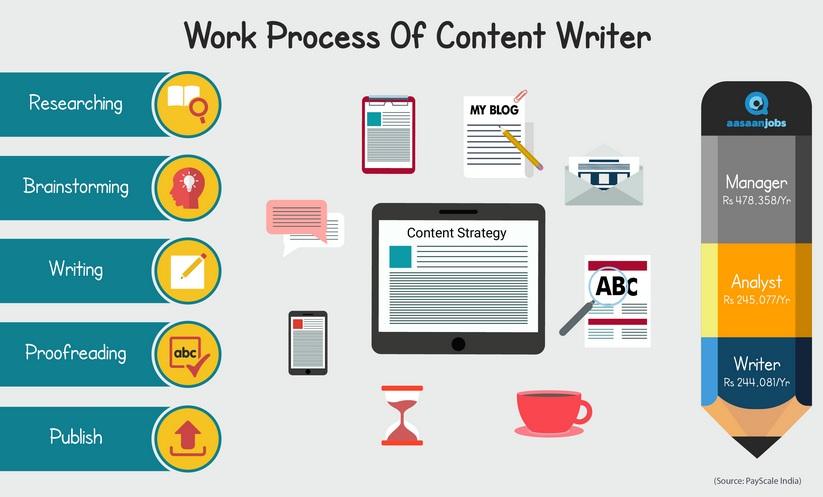 Jasa Content Writer